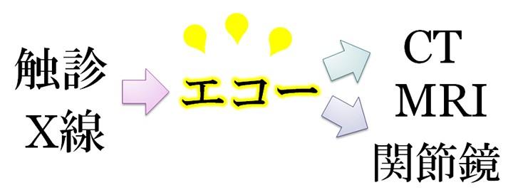 触診、X線→エコー→CT、MRI、関節鏡
