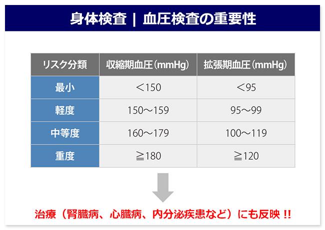 血液検査の重要性2